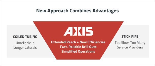 How Axis Is Optimizing Completions